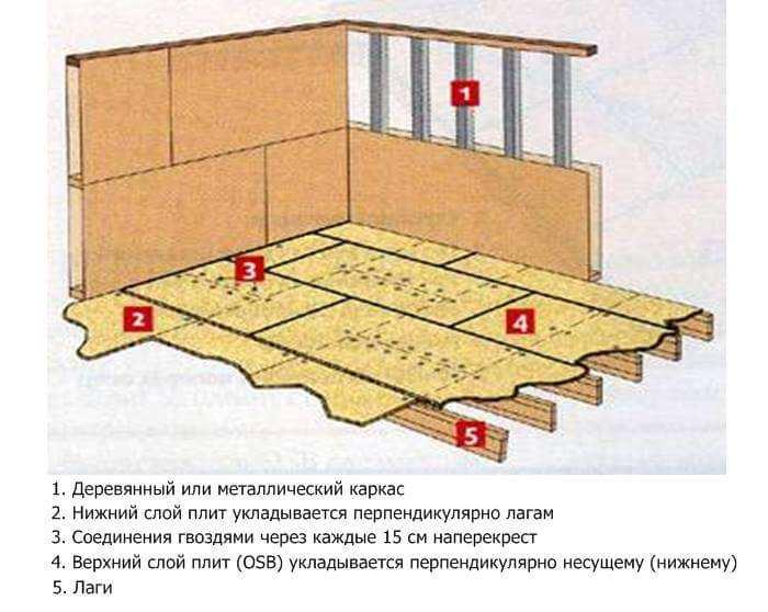 Толщина осб для пола: по лагам, на бетон или стяжку, какой толщины стелить, фото и видео
