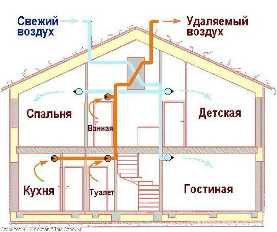 Создание проекта системы вентиляции частного дома, квартиры или кухни своими руками