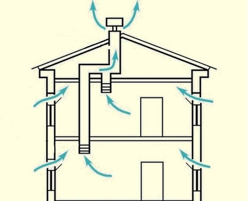 Вентиляция в деревянном доме: устройство и монтаж