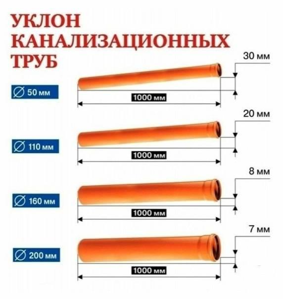 Уклон канализационной трубы 110 и 50 мм для наружной и внутренней канализации