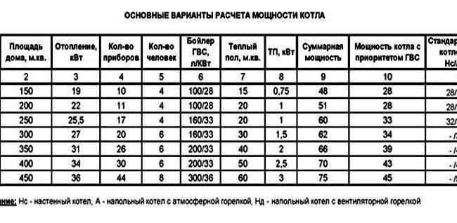 Как рассчитать мощность котла