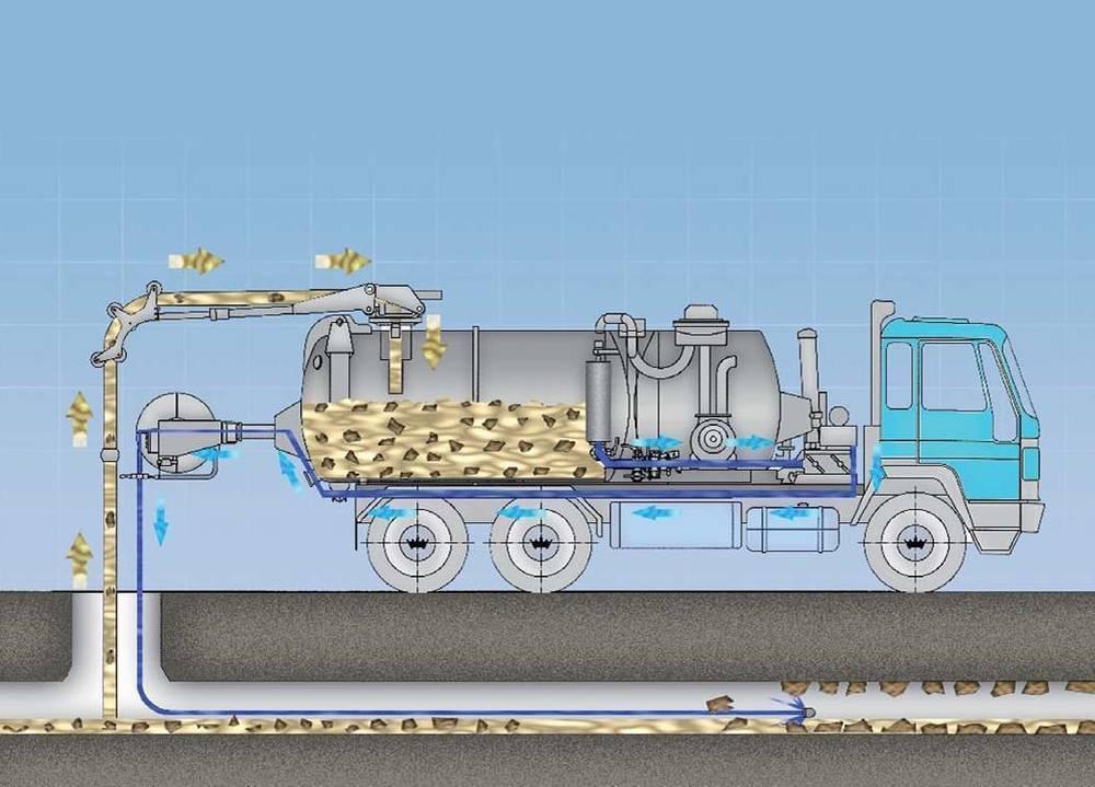 Подробный обзор работы гидродинамической машины для промывки канализации
