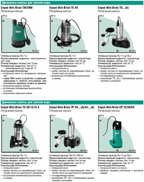 Дренажный насос: использование и применение