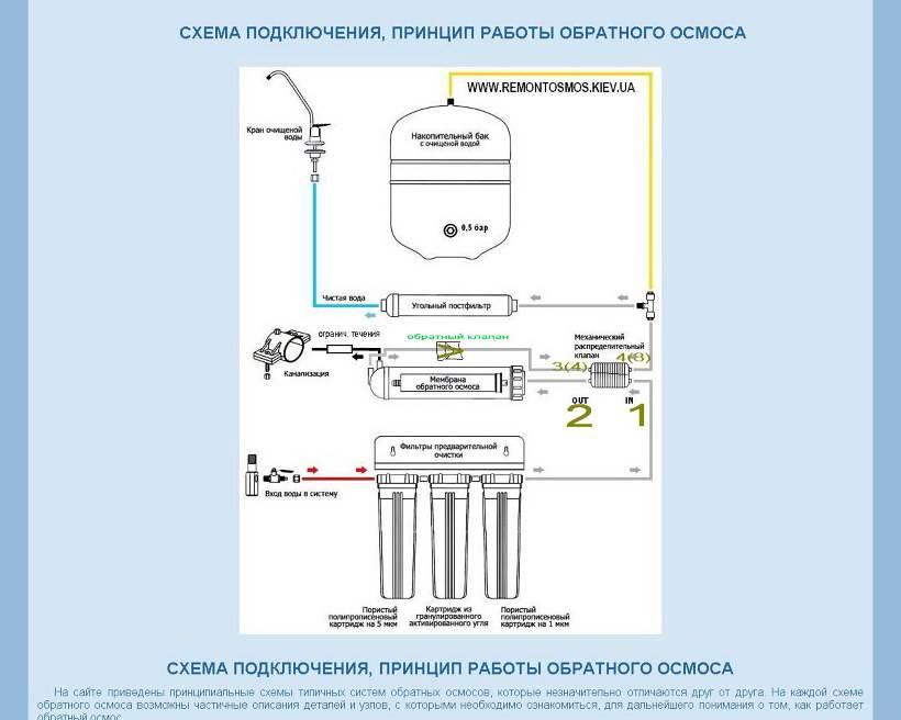Что представляет собой сорбционный фильтр для очистки воды?