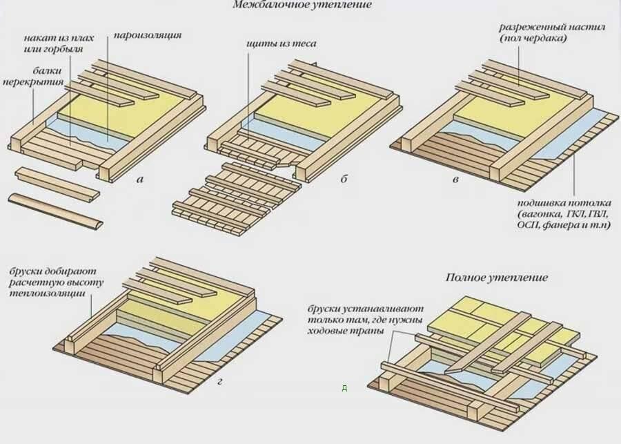Утеплитель для потолка для холодного чердака: какой лучше внутри дома, какая должна быть толщина?
