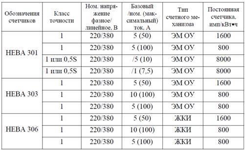 Топ-10 лучших однотарифных счетчиков электроэнергии - выбор однофазного и трехфазного счетчика