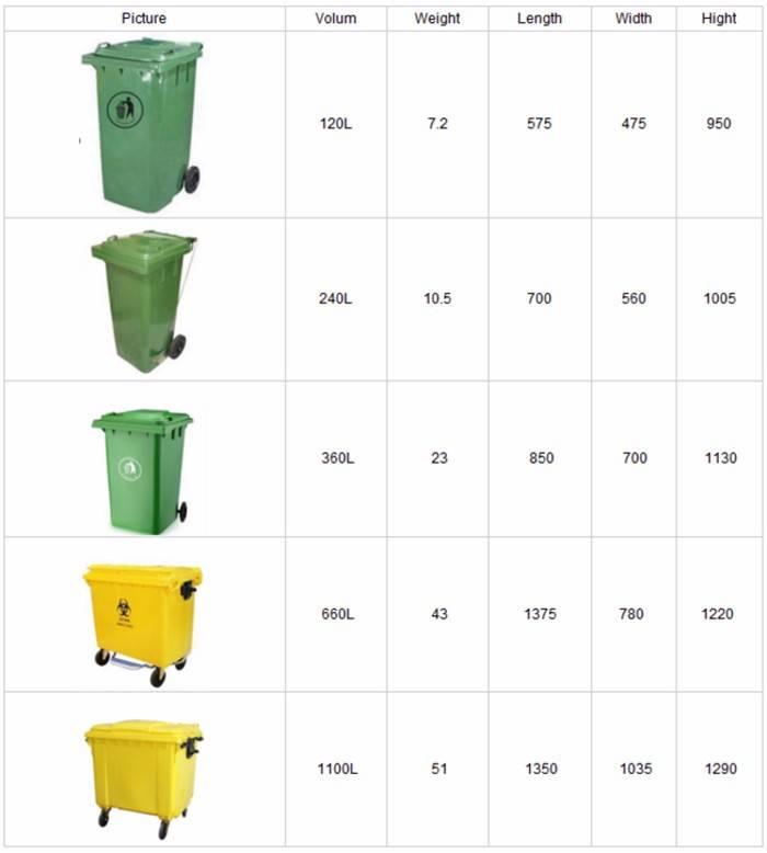 Мусорные контейнеры: виды, объем и особенности конструкции