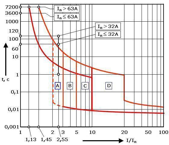 Автоматические выключатели: характеристики срабатывания и токовременной работы, параметры выбора и номинальный ток напряжения или расцепителя