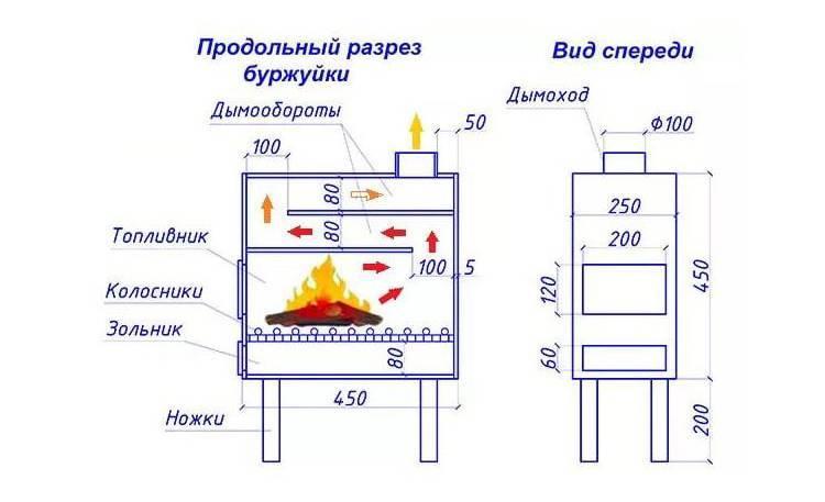 Печь буржуйка своими руками - варианты изготовления