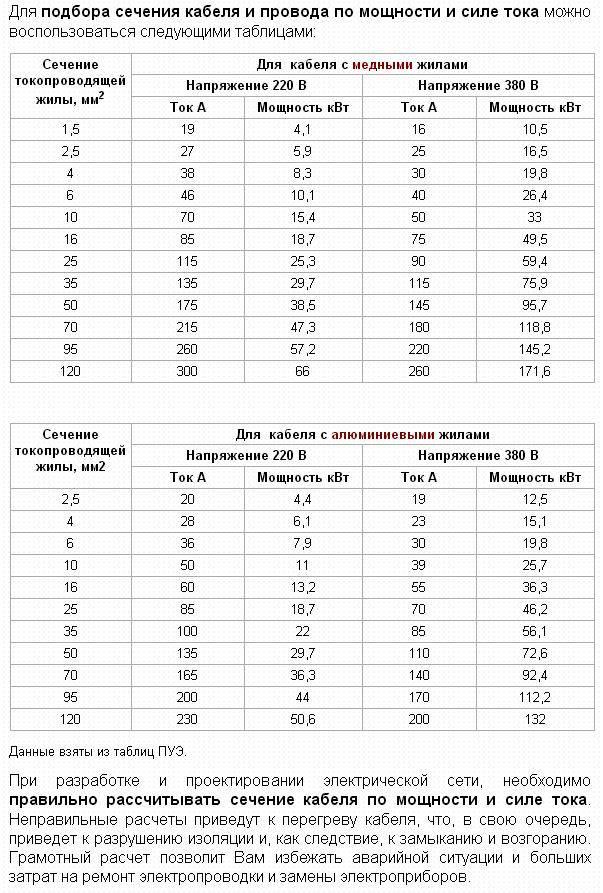Калькулятор расчета сечения провода по мощности и току