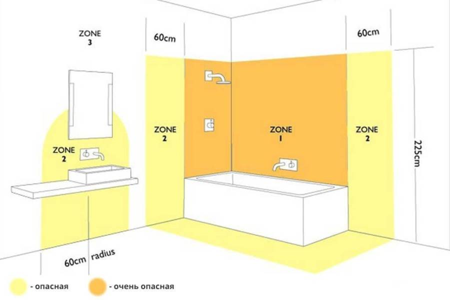 Розетка в ванной: правила установки
