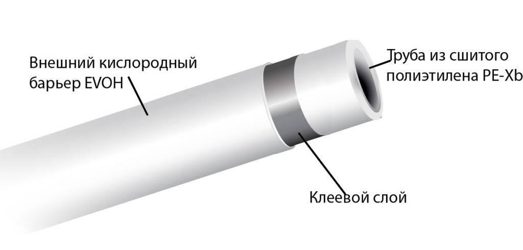 Трубы из сшитого полиэтилена: свойства, монтаж, плюсы и минусы