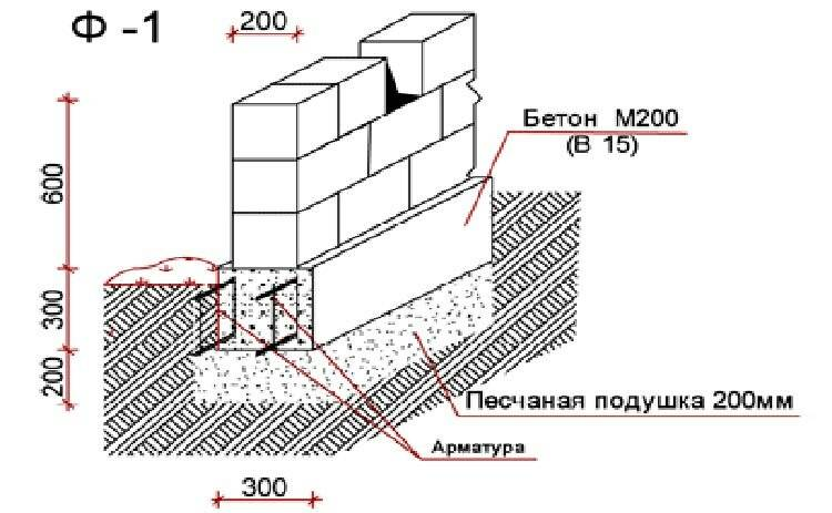 Какая глубина фундамента для двухэтажного дома: определяем сами