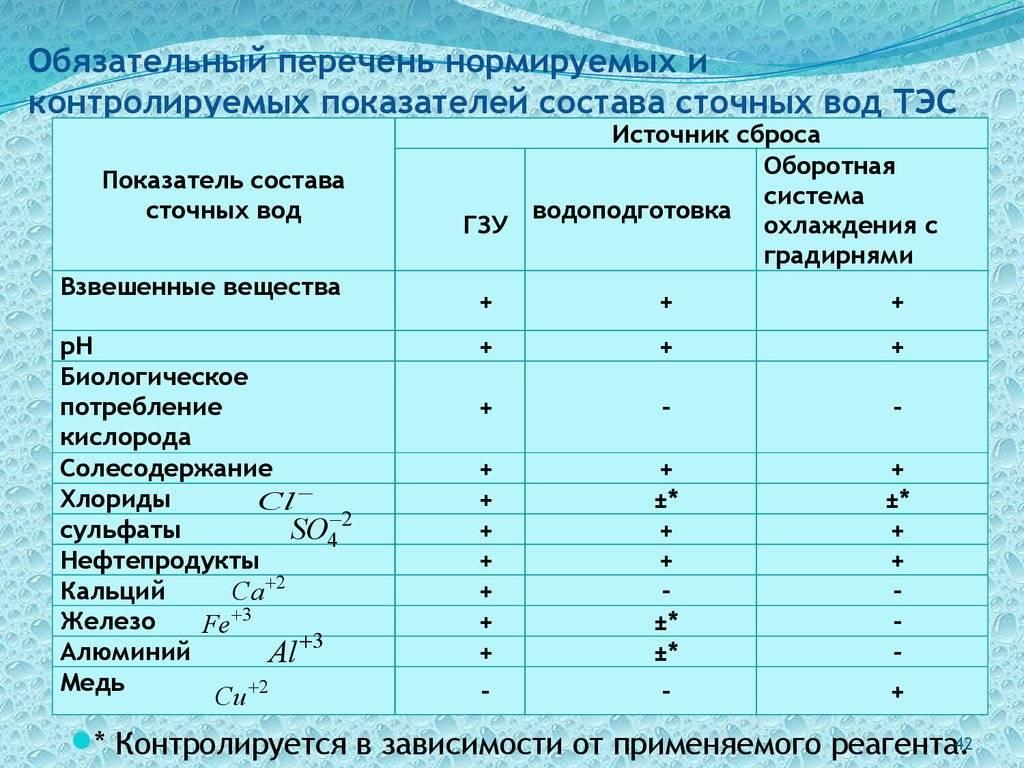 Сточные воды: что такое, классификация, виды, показатели качества