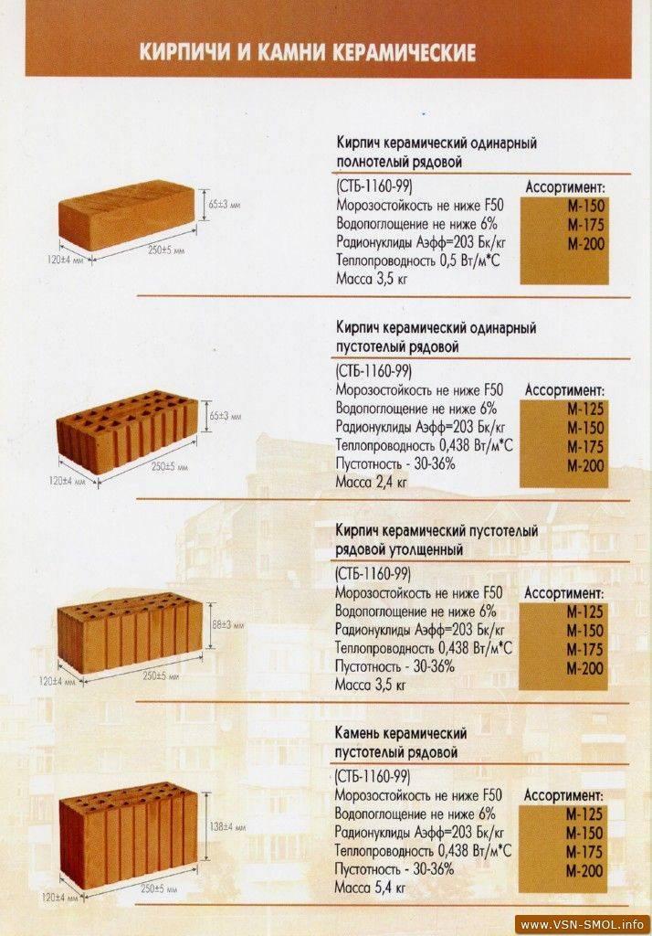 Вес облицовочного кирпича 250х120х65: сколько весит полуторный и одинарный кирпич? расчет массы поддона пустотелого красного стройматериала 250х120х88