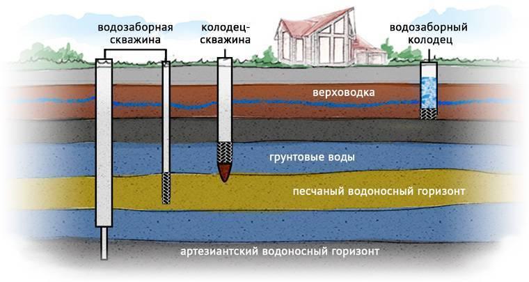 Как определить водоносный горизонт залегания вод на участке?
