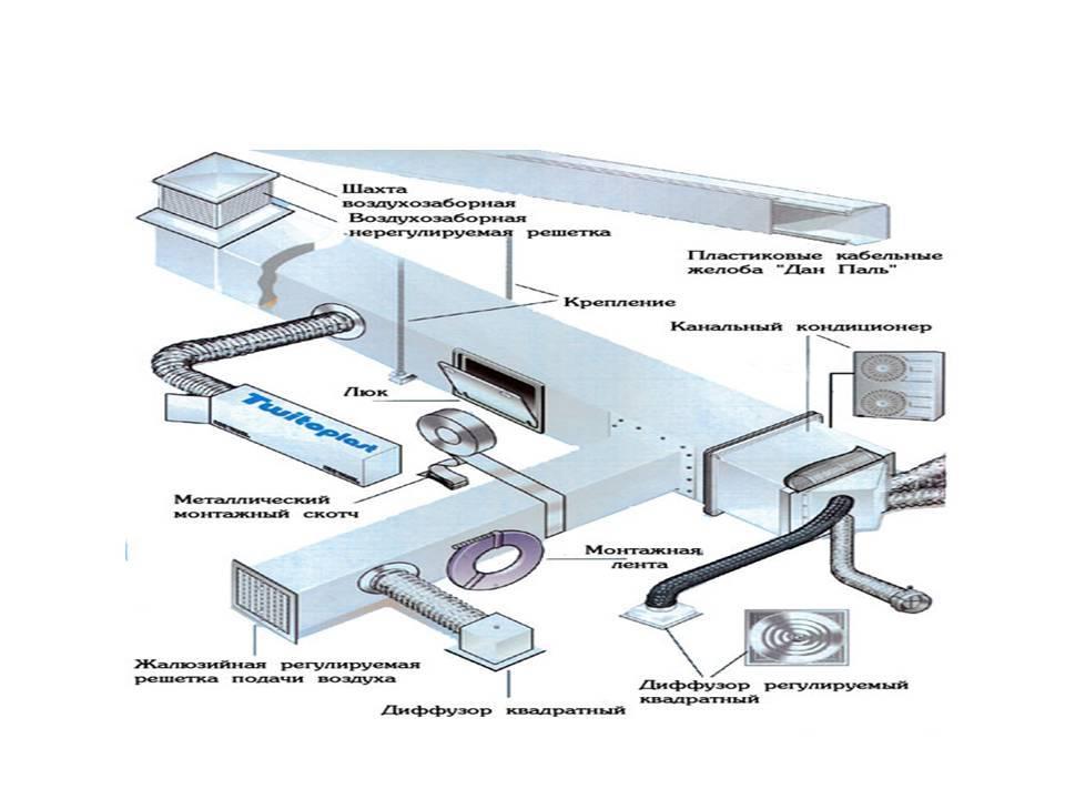Необходимость и разновидности вентиляции производственных помещений