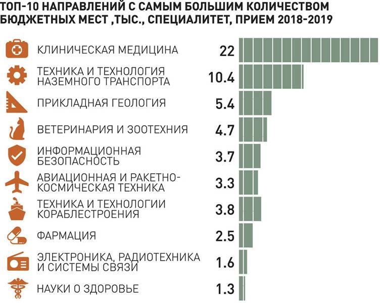 Самые перспективные профессии рынка труда 2020-2025 года