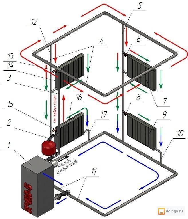 Отопление и водоснабжение частного дома: схемы, материалы | гидро гуру