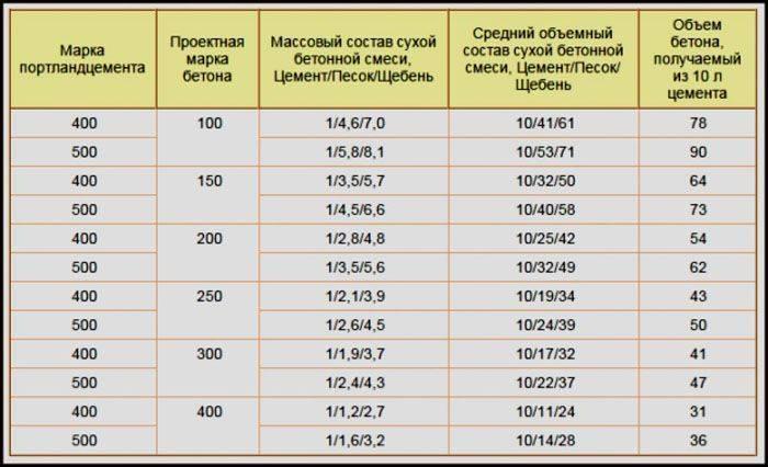 Бетон м200: характеристики, пропорции и состав на 1 м³