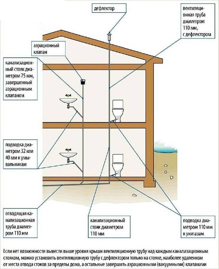 Обустройство вентиляции из канализационных труб: сооружение воздуховодов из полимерных изделий