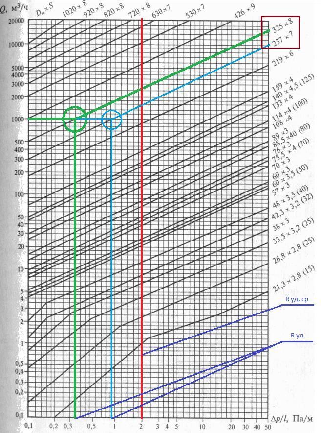 Пример расчета однокольцевого газопровода
