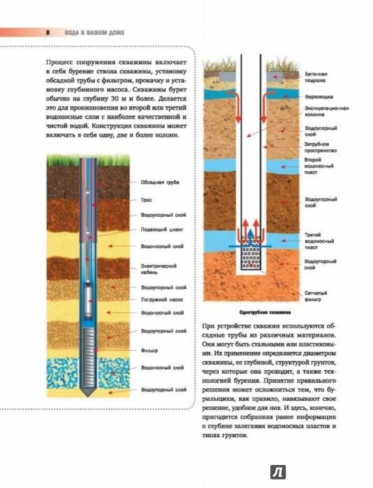Как определить место для бурения скважины под воду: несколько простых способов