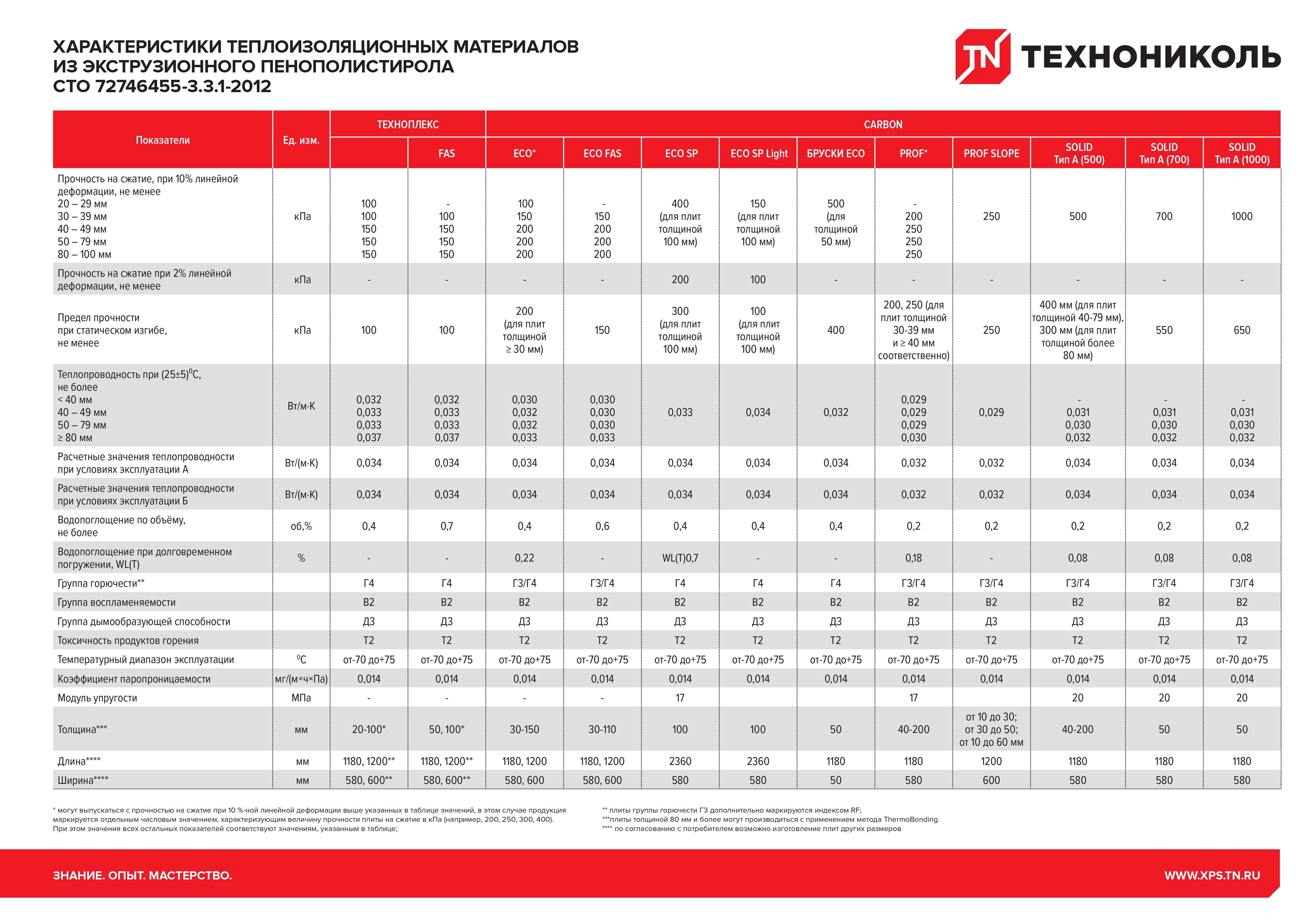 Подойдет ли для внутренней отделки техноплекс. утеплитель техноплекс: характеристики и применение. форма выпуска и условия хранения