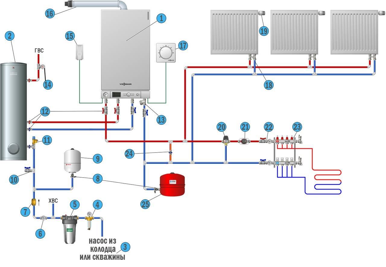 Одноконтурный газовый котел: принципы работы, преимущества, недостатки