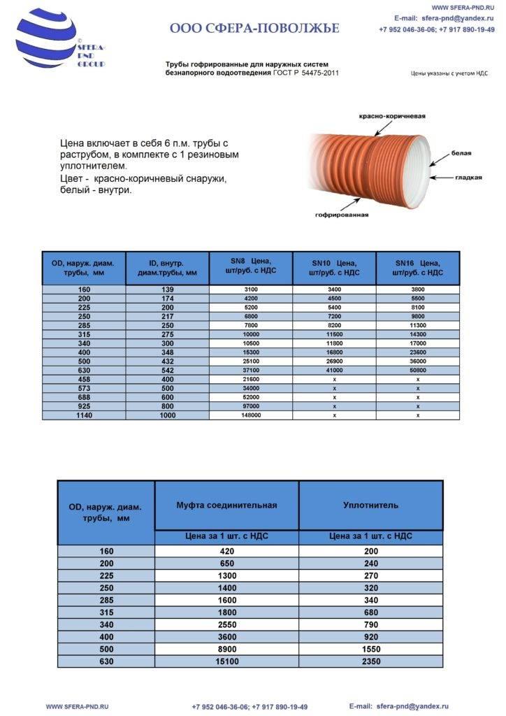Трубы водопроводные стальные: размеры, гост стандарты