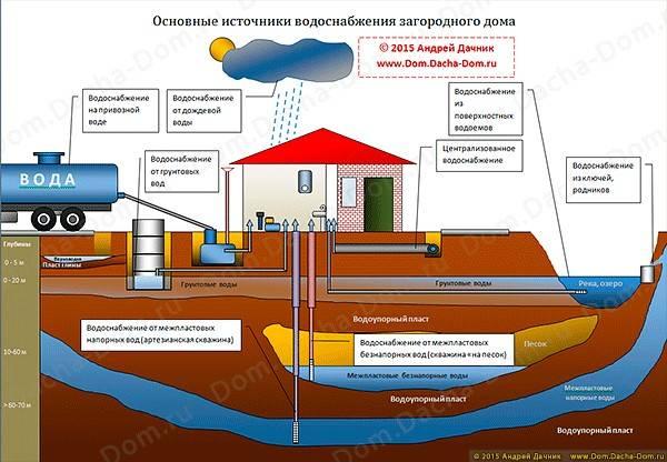 Как подключить частный дом к центральному водоснабжению: инструкция   гидро гуру