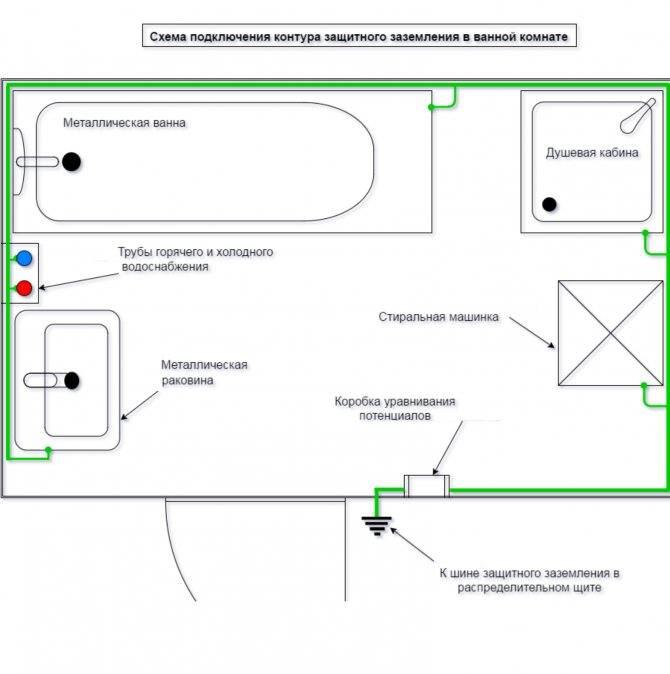 Как сделать заземление в квартире и для чего оно необходимо?