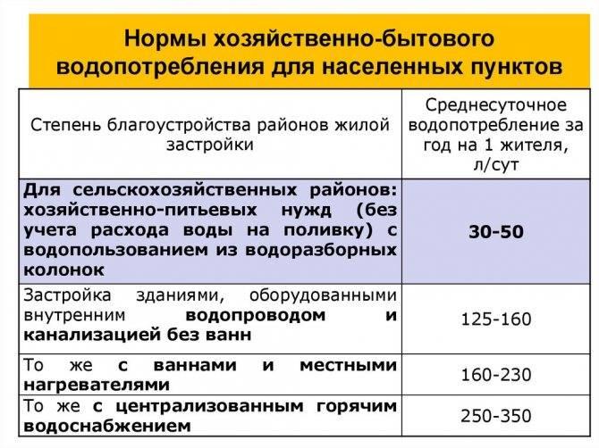 Норматив на воду без счетчика 2021 в москве: последняя информация, советы