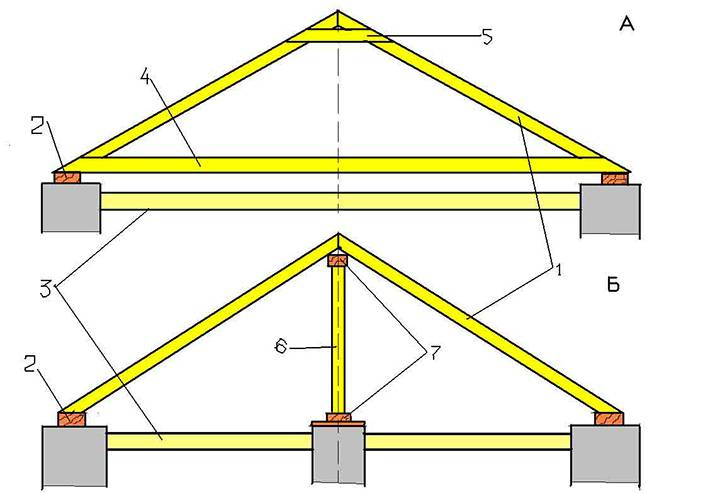 Двускатная крыша дома своими руками расчет - клуб мастеров