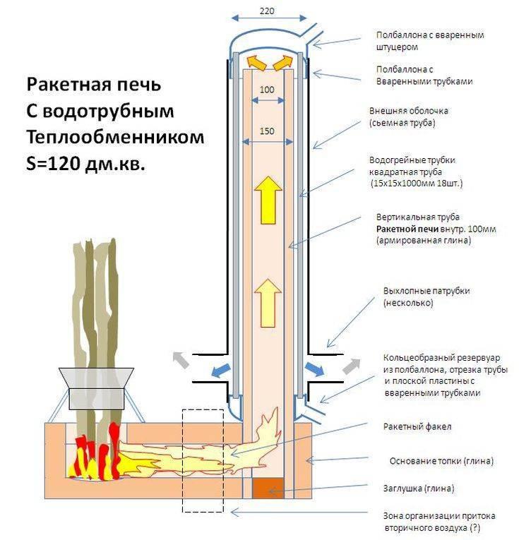 Ракетная печь и ее сооружение своими руками