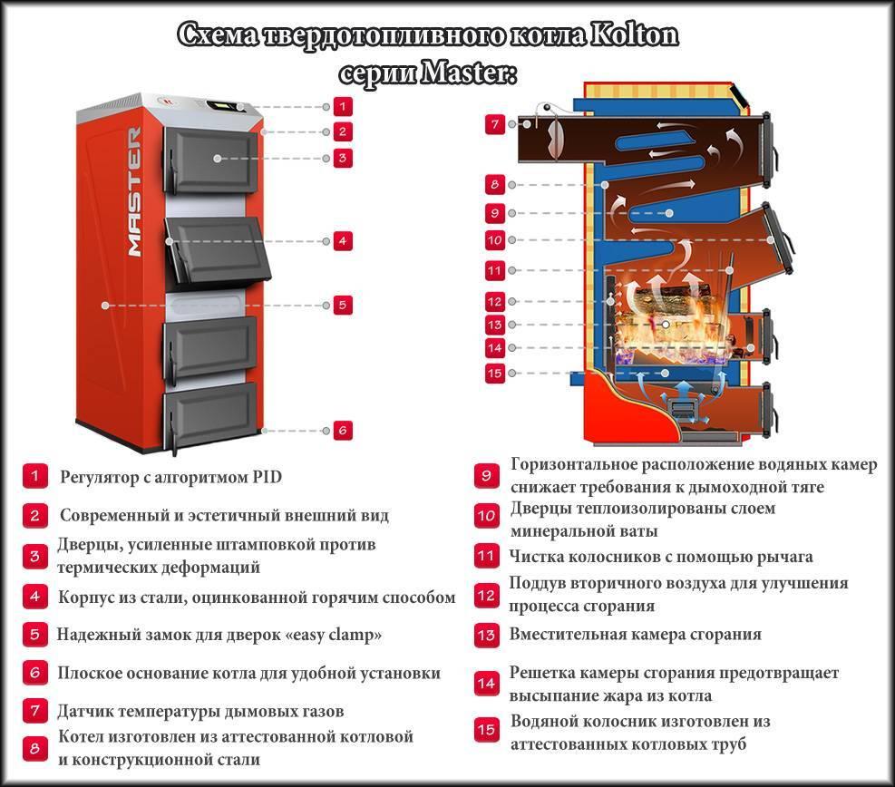 Электрическое отопление в частном доме - обзор способов