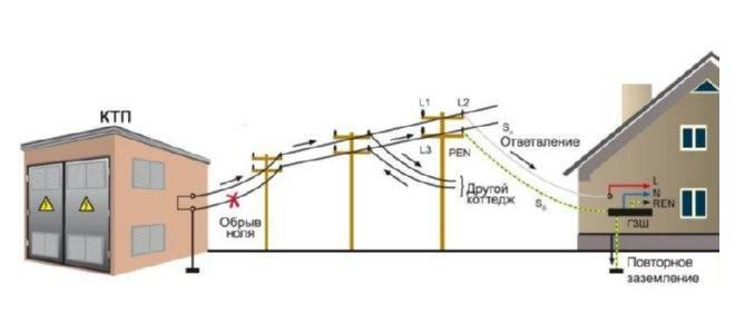 Обрыв нулевого провода в трехфазной и однофазной сетях