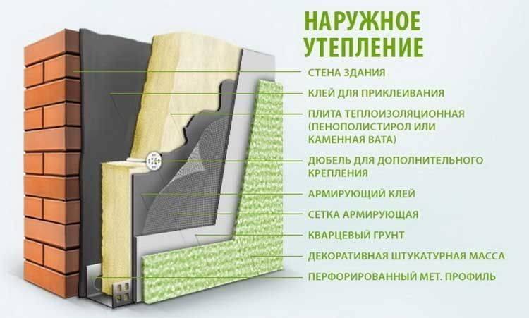 Правила утепления стен в частном доме изнутри