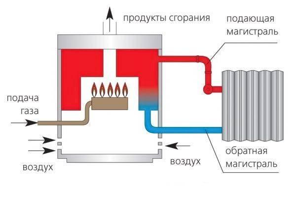 Как установить турбированный котел | отопление дома своими руками  как установить турбированный котел - отопление дома своими руками