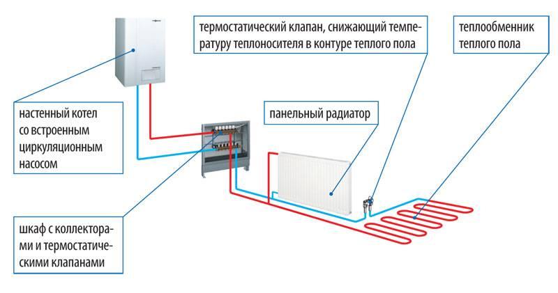 Схемы подключения теплого пола и радиаторов - tokzamer.ru