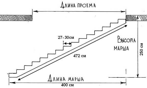 Какие самые лучшие размеры для лестницы?