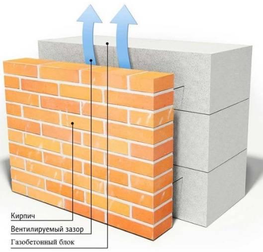 Чем отделать фасад дома из газобетона?