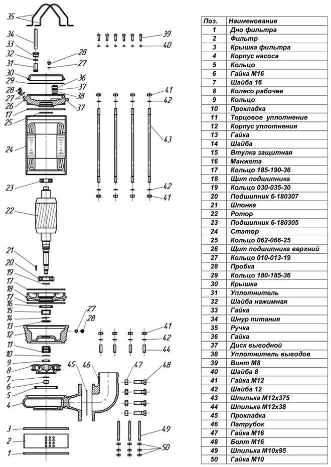 Устройство насоса «гном» — обзор технических характеристик