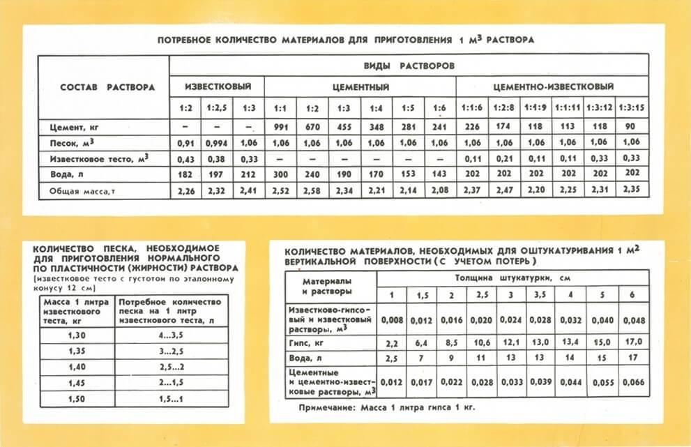 Онлайн калькулятор расчета и подбора состава цементно-песчанного раствора различных марок прочности.