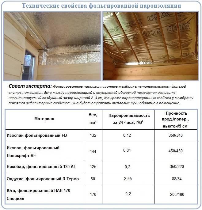 Как правильно утеплить потолок под холодной крышей: разбираемся вовсех деталях