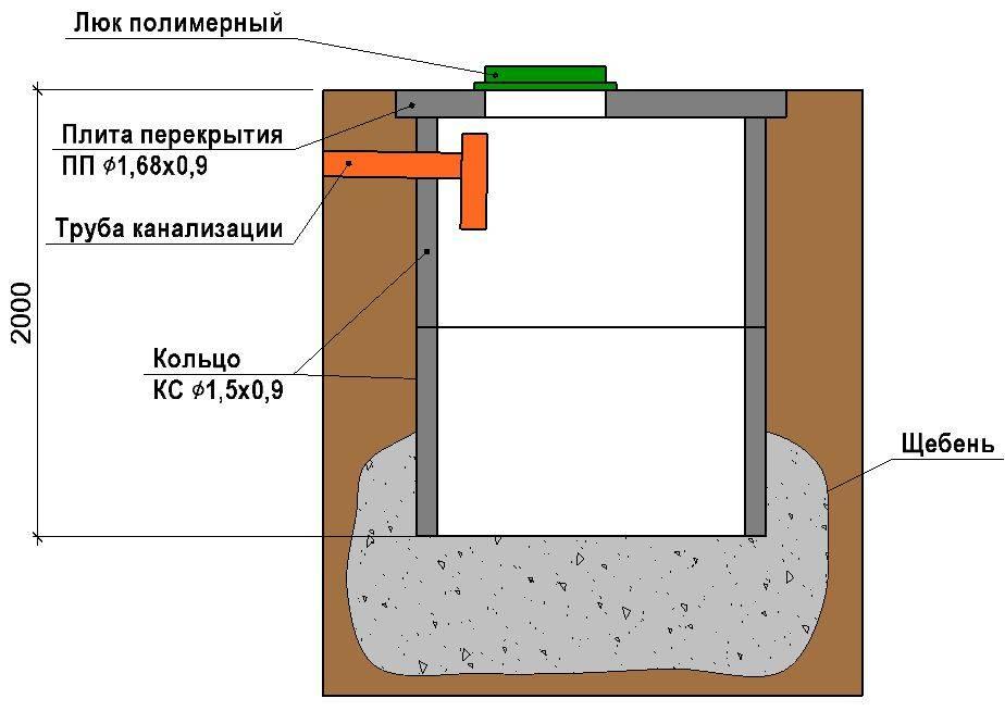 Правила обустройства выгребной ямы в частном доме: варианты конструкций и выбор под индивидуальные особенности участка