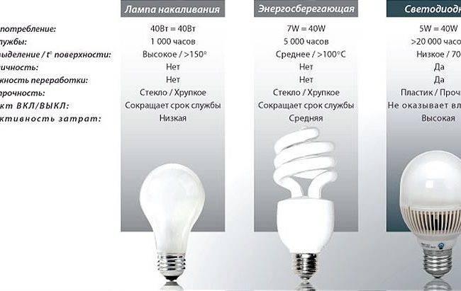 Характеристики галогенной лампы