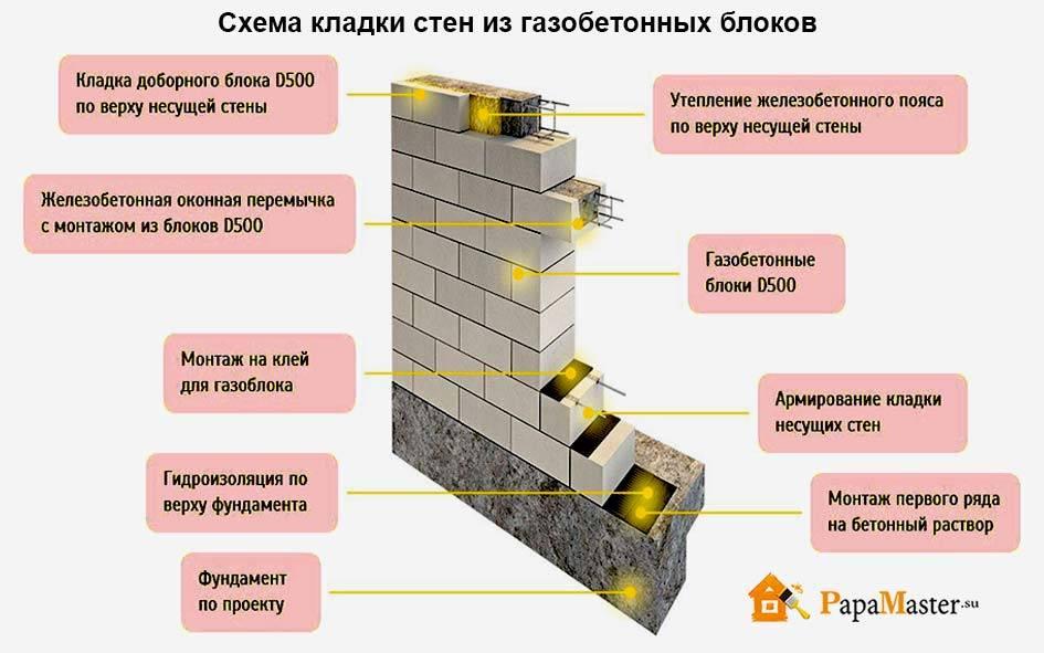 Несущая стена из кирпича, правила возведения