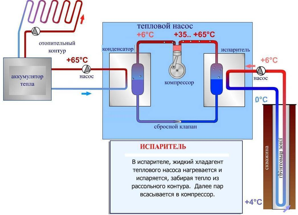 Тепловой насос для отопления дома (66 фото): как выбрать водяной циркуляционный для системы в частном доме, схема и монтаж своими руками