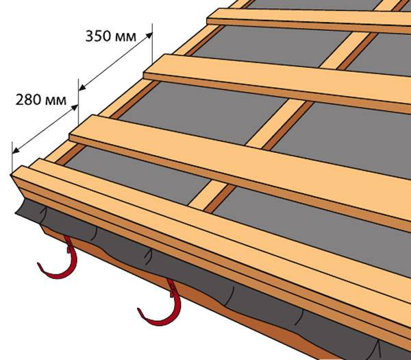 Обрешетка под металлочерепицу, шифер и мягкую кровлю: размер шага и правила монтажа